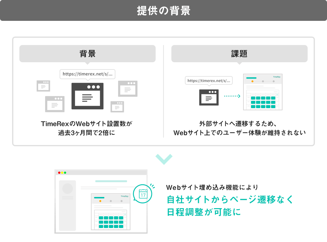 TimeRex埋め込み機能の提供背景